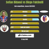 Sofian Bidaoui vs Diego Falcinelli h2h player stats
