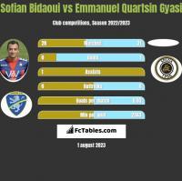 Sofian Bidaoui vs Emmanuel Quartsin Gyasi h2h player stats