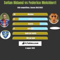 Sofian Bidaoui vs Federico Melchiorri h2h player stats