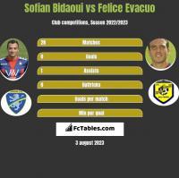 Sofian Bidaoui vs Felice Evacuo h2h player stats