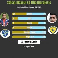 Sofian Bidaoui vs Filip Djordjevic h2h player stats