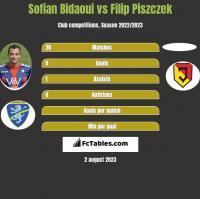 Sofian Bidaoui vs Filip Piszczek h2h player stats