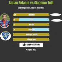 Sofian Bidaoui vs Giacomo Tulli h2h player stats