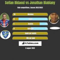 Sofian Bidaoui vs Jonathan Biabiany h2h player stats