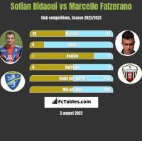 Sofian Bidaoui vs Marcello Falzerano h2h player stats