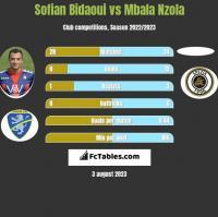 Sofian Bidaoui vs Mbala Nzola h2h player stats