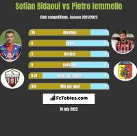 Sofian Bidaoui vs Pietro Iemmello h2h player stats