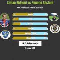 Sofian Bidaoui vs Simone Bastoni h2h player stats