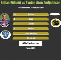 Sofian Bidaoui vs Sveinn Aron Gudjohnsen h2h player stats