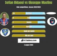 Sofian Bidaoui vs Giuseppe Mastinu h2h player stats