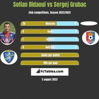 Sofian Bidaoui vs Sergej Grubac h2h player stats