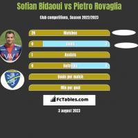 Sofian Bidaoui vs Pietro Rovaglia h2h player stats