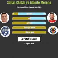 Sofian Chakla vs Alberto Moreno h2h player stats