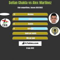 Sofian Chakla vs Alex Martinez h2h player stats