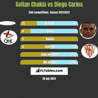 Sofian Chakla vs Diego Carlos h2h player stats