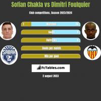 Sofian Chakla vs Dimitri Foulquier h2h player stats