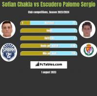 Sofian Chakla vs Escudero Palomo Sergio h2h player stats