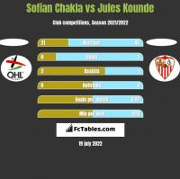 Sofian Chakla vs Jules Kounde h2h player stats
