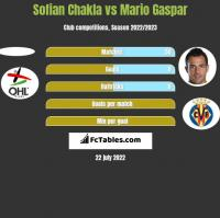 Sofian Chakla vs Mario Gaspar h2h player stats