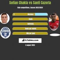 Sofian Chakla vs Santi Cazorla h2h player stats