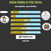 Sofian Chakla vs Pau Torres h2h player stats