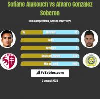 Sofiane Alakouch vs Alvaro Gonzalez Soberon h2h player stats