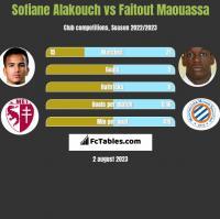 Sofiane Alakouch vs Faitout Maouassa h2h player stats