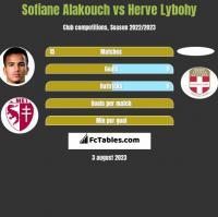 Sofiane Alakouch vs Herve Lybohy h2h player stats
