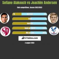 Sofiane Alakouch vs Joachim Andersen h2h player stats