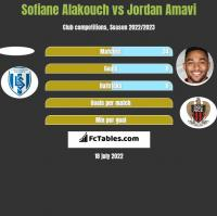 Sofiane Alakouch vs Jordan Amavi h2h player stats