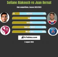 Sofiane Alakouch vs Juan Bernat h2h player stats