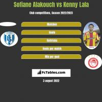 Sofiane Alakouch vs Kenny Lala h2h player stats