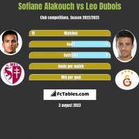 Sofiane Alakouch vs Leo Dubois h2h player stats
