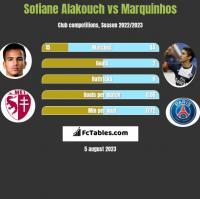 Sofiane Alakouch vs Marquinhos h2h player stats