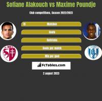 Sofiane Alakouch vs Maxime Poundje h2h player stats