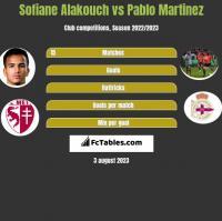 Sofiane Alakouch vs Pablo Martinez h2h player stats