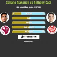 Sofiane Alakouch vs Anthony Caci h2h player stats