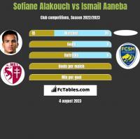 Sofiane Alakouch vs Ismail Aaneba h2h player stats
