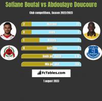 Sofiane Boufal vs Abdoulaye Doucoure h2h player stats