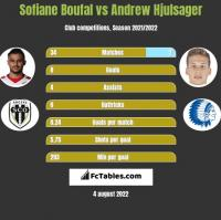Sofiane Boufal vs Andrew Hjulsager h2h player stats