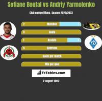 Sofiane Boufal vs Andriy Yarmolenko h2h player stats
