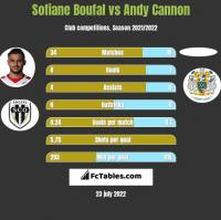 Sofiane Boufal vs Andy Cannon h2h player stats