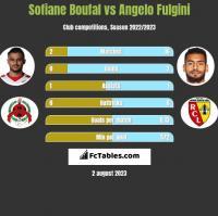 Sofiane Boufal vs Angelo Fulgini h2h player stats