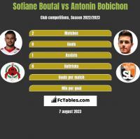 Sofiane Boufal vs Antonin Bobichon h2h player stats