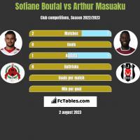 Sofiane Boufal vs Arthur Masuaku h2h player stats