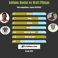 Sofiane Boufal vs Brett Pitman h2h player stats