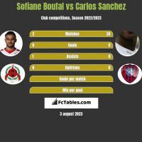 Sofiane Boufal vs Carlos Sanchez h2h player stats