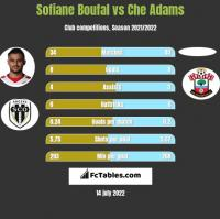 Sofiane Boufal vs Che Adams h2h player stats