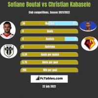 Sofiane Boufal vs Christian Kabasele h2h player stats