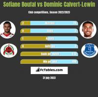Sofiane Boufal vs Dominic Calvert-Lewin h2h player stats